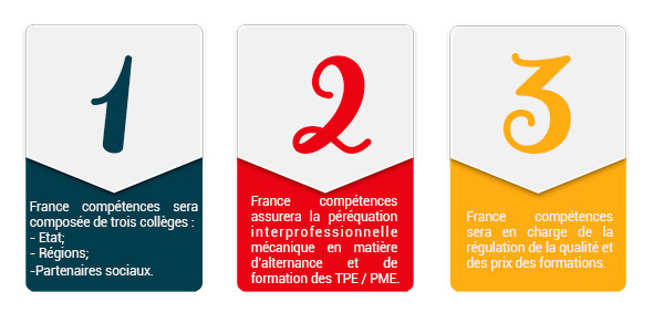 Les prmices de France comptences Crforma Plus spcialiste en e learning IOBSP IAS CIF CP CIP IFP